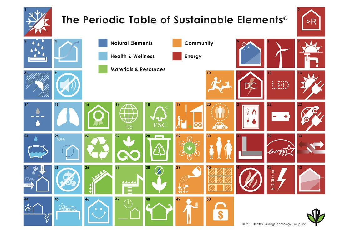 Peiodic Table of Sustainable Elements