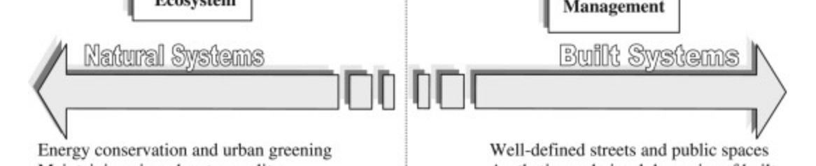 Detail of Urban livability conceptual diagram.