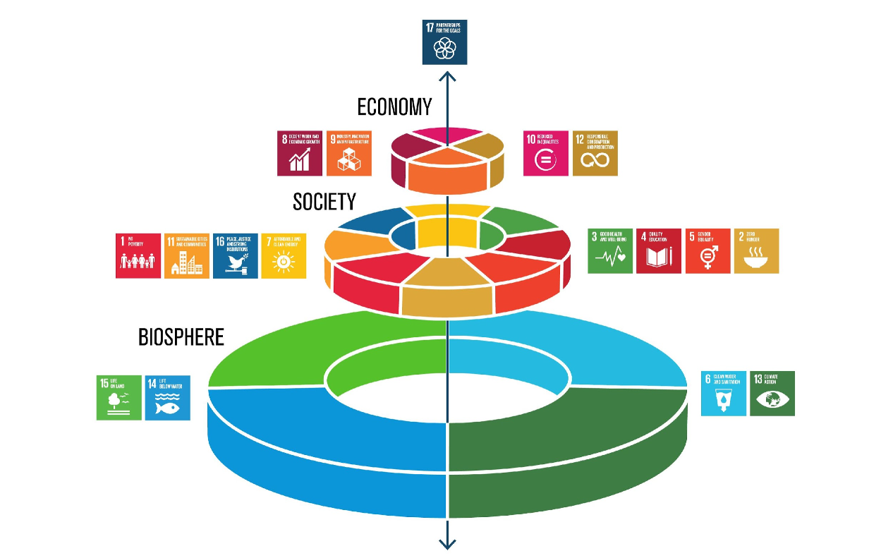 How Can Nature-Based Solutions Support All 17 Global Goals?